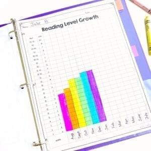 Reading Level Growth chart from Student Data Binder with August through January scores graphed in different colors for each month to show student growth.