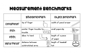 Measurement Benchmarks Anchor Chart for Student Journals