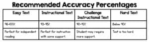 Table showing recommended accuracy percentages for student reading